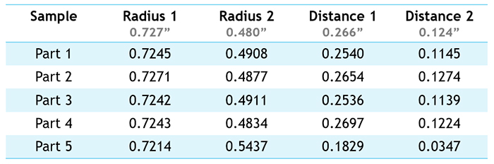 Industrial 3D Blended Radius Inspection